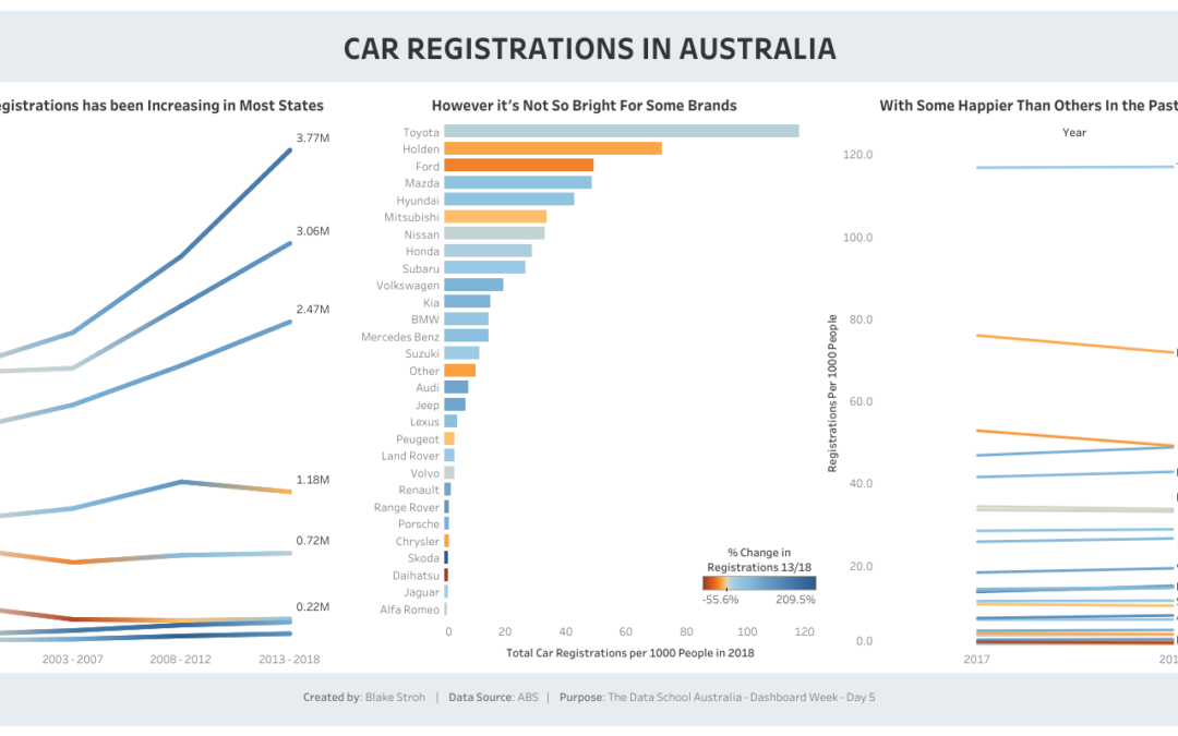 Dashboard Week Day 5: Australian Car Registrations