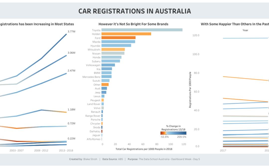 Dashboard Week Day 5: Australian Car Registrations
