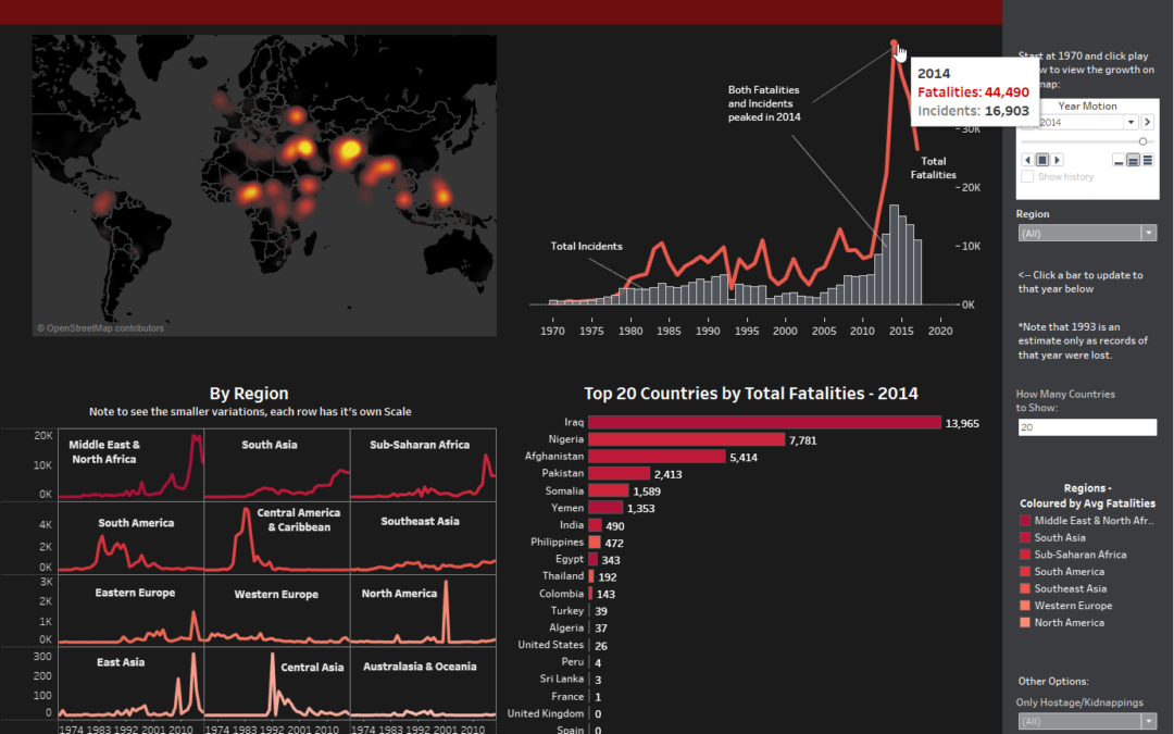 Dashboard Week Day 3: Global Terrorism