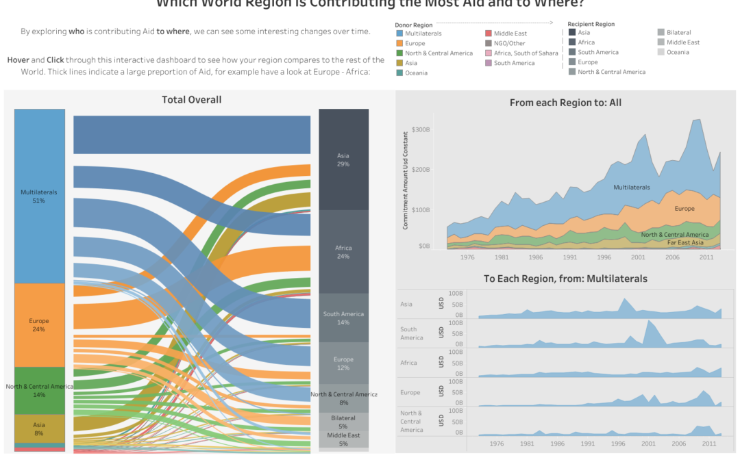 Dashboard Week Day 1 – International Aid Funding
