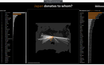 Day 1:Japan donates to whom?