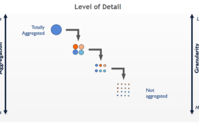 Introduction to Level of Detail (LOD) in Tableau