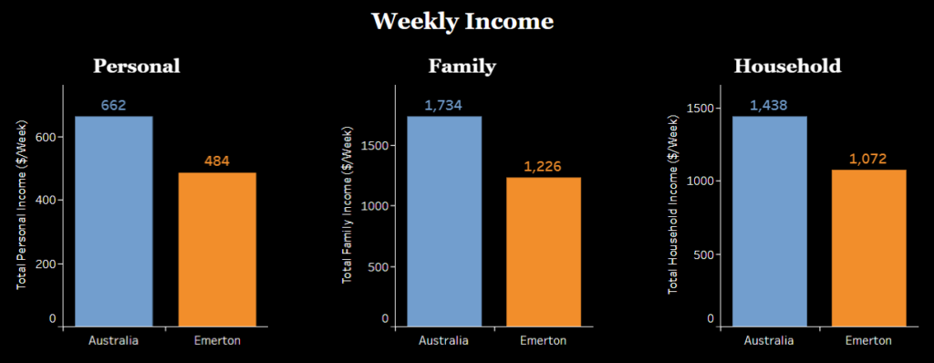 Three bar graphs, each with two columns - Australia and Emerton. These bars compare weekly income for individuals, families, and households respectively - and Emerton's income is less than 75% in each one.