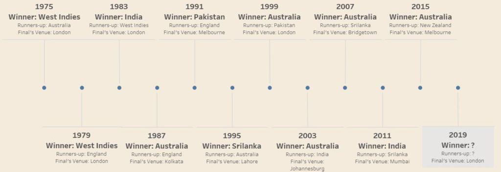 Dashboard Week: Day 3 | Cricket World Cup 2019 - The Data