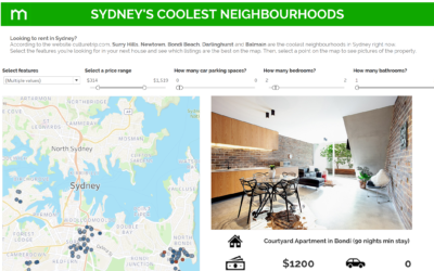 Coolest neighbourhoods in Sydney – Powered by Domain
