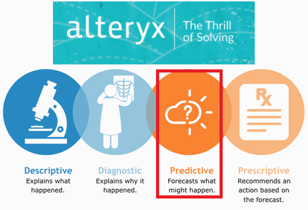 Basic Workflow Using Predictive Tools in Alteryx