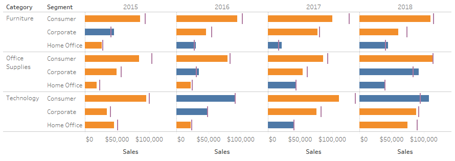 Colouring with Calculated Fields in Tableau