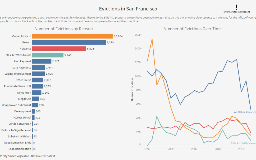 Selection vs Others Set Action in Tableau