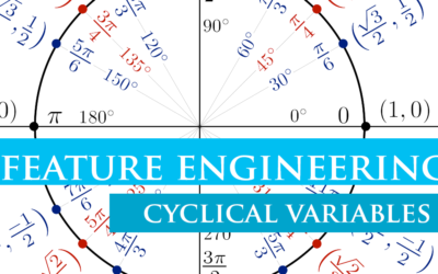 Feature Engineering – Cyclical Variables
