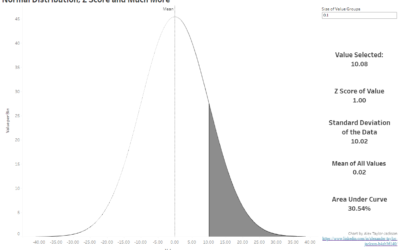 The Normal Distribution and Z Scores