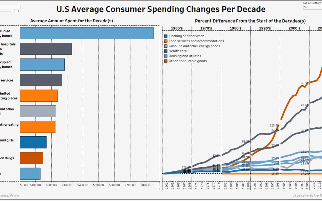 Dashboard Week Day 4 – U.S Consumption Expenditure