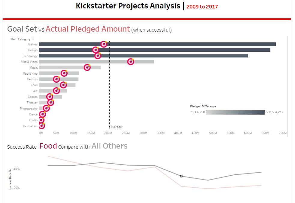 Dashboard Week – Day3 – Kickstart the Kickstarters