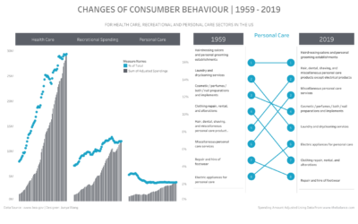 Dashboard Week – Day Four – Changes of Consumer Spending In the US