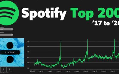Spotify API #DashboardWeekDay1