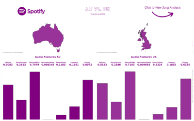 Dashboard Week Day 1 – Music Analysis Using the Spotify API