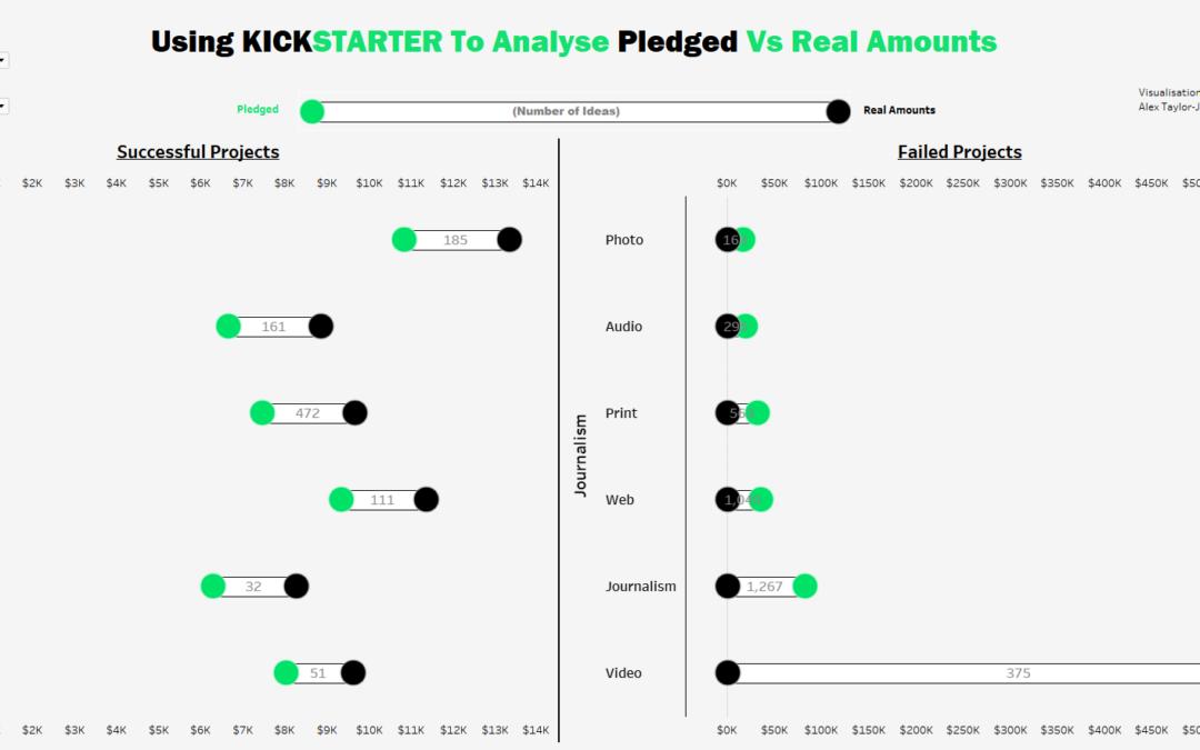 Dashboard Week Day 3 – Kickstarter Data and Dumbbell Charts