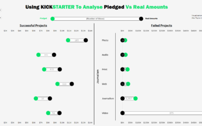 Dashboard Week Day 3 – Kickstarter Data and Dumbbell Charts