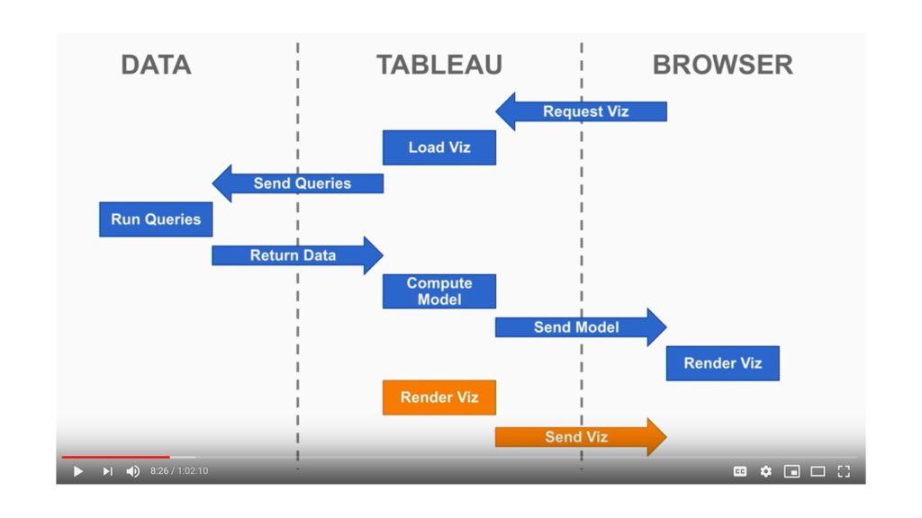 Tableau Viz Rendering Process