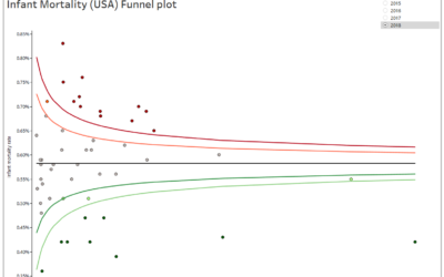Funnel Plots in Tableau