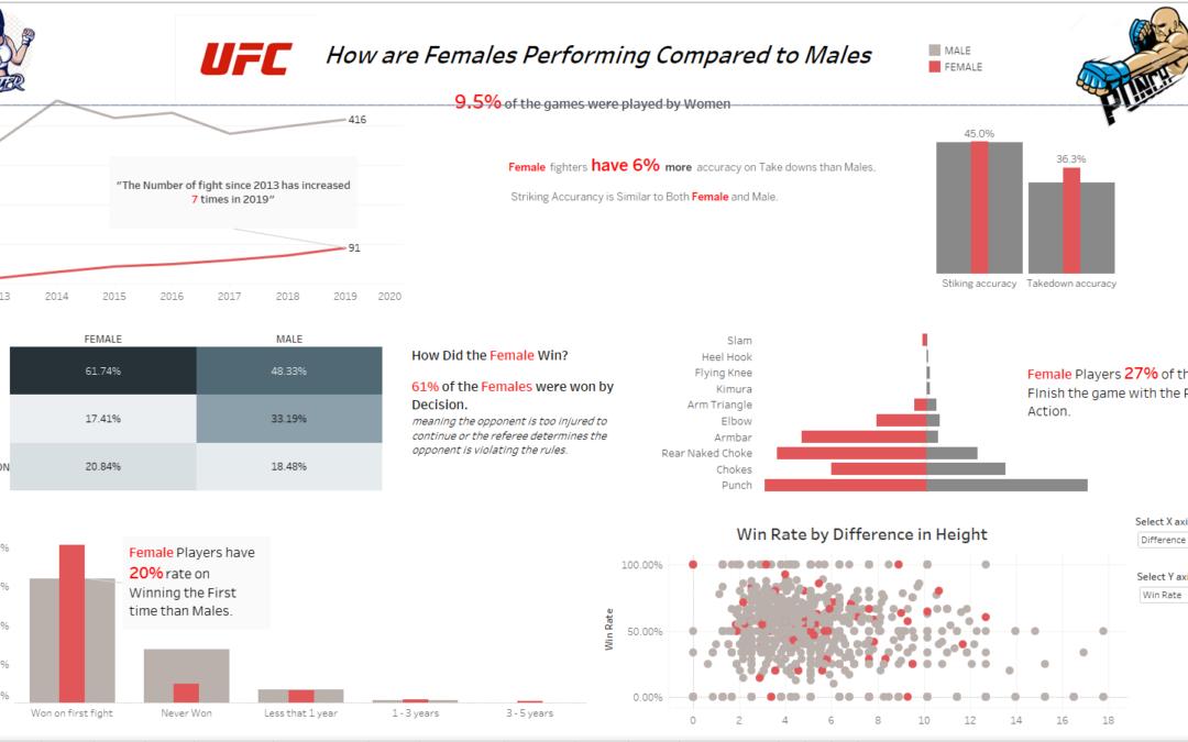 Dashboard Week -Day 2 – UFC data