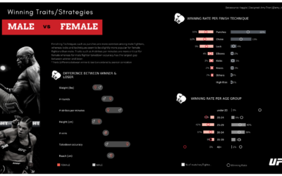 "Behind the scene: ""Winning traits/strategies – Male vs Female UFC Fighters"" Viz"