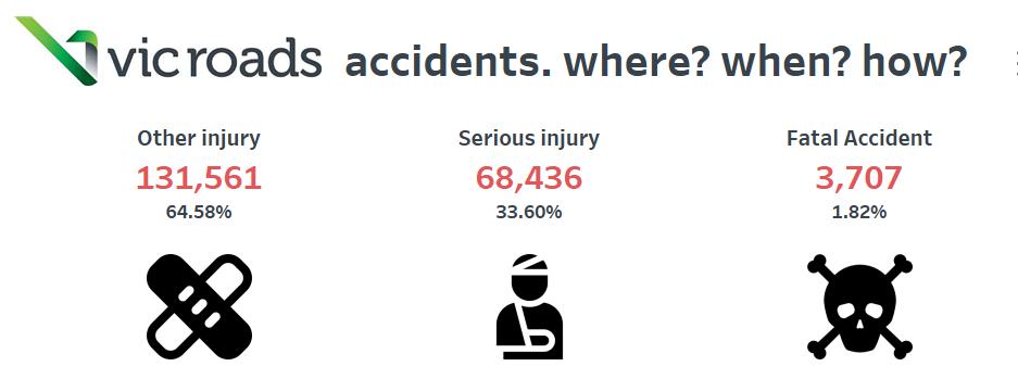 Dashboard Week | Day 4 | Victoria Roads Accidents