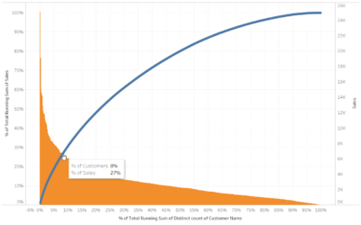 How to make the 80/20 Pareto Chart in Tableau