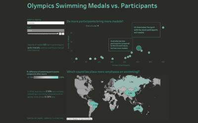 Dashboard Week Day 2 – Olympics Swimming Medals vs. Participants