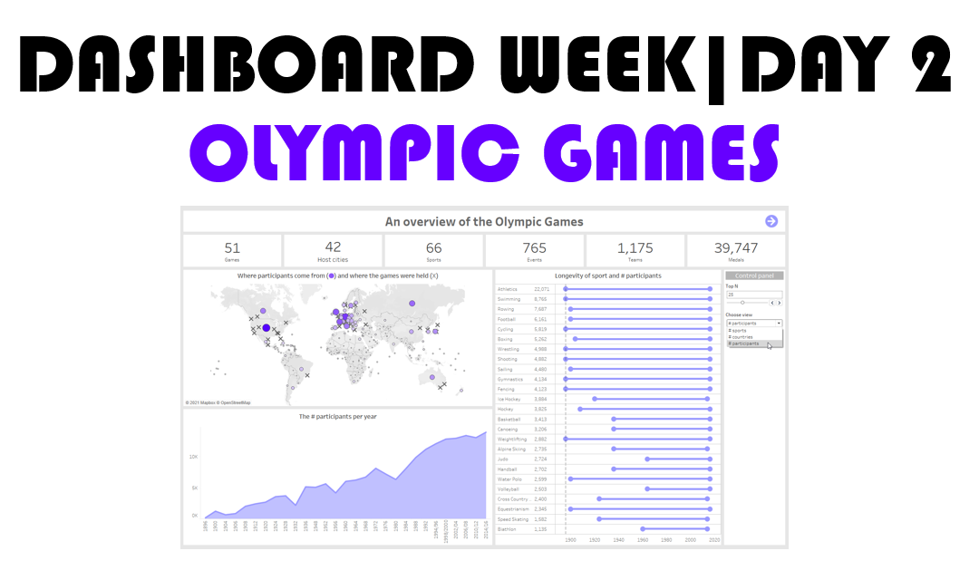 Dashboard Week| Day 2