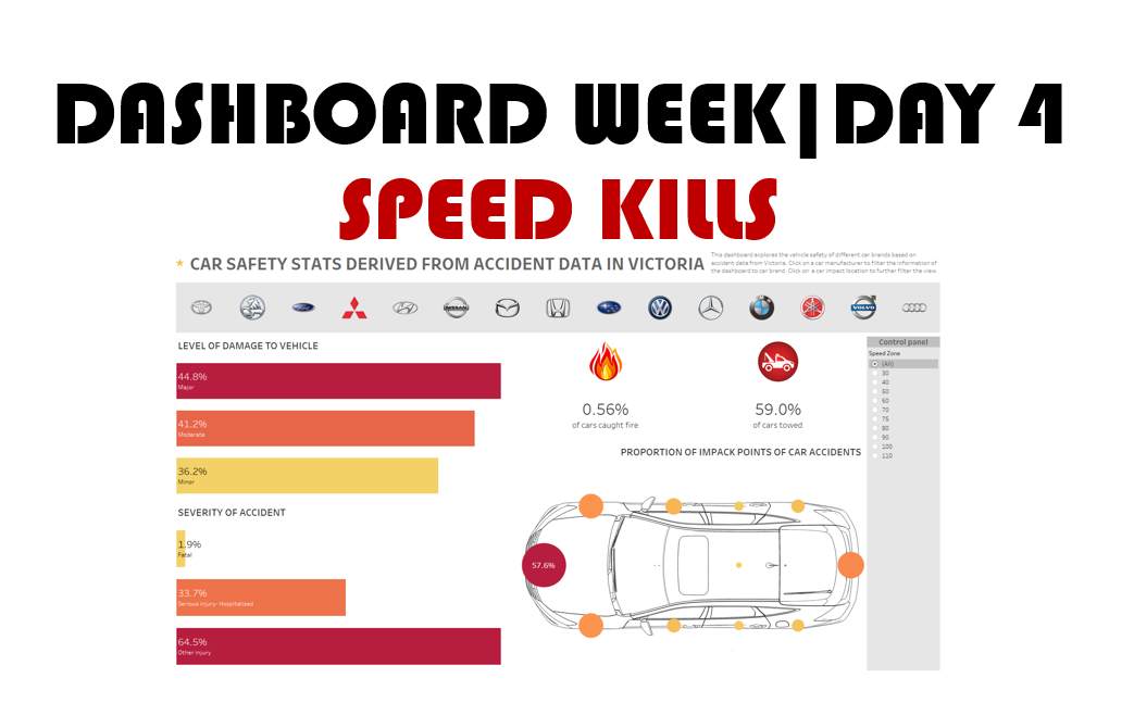 Dashboard week| Day 4