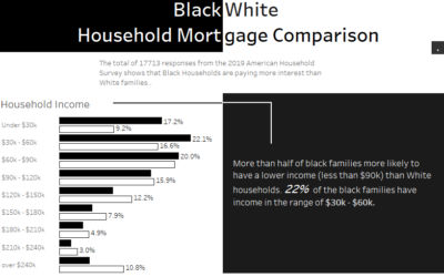 Dashboard Week | Day 1 – Black & White Household Mortgage Comparison