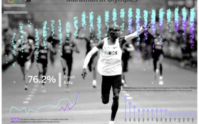 Dashboard Week | Day 2 – Marathon in Olympics