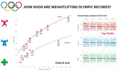 Dashboard Week 2 – Olympic Weightlifting
