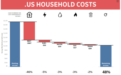 Dashboard Week Day 1 – US Household Costs