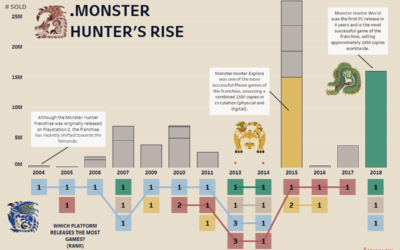 Dashboard Week 3 – Monster Hunter's Rise