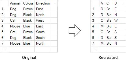 Recreation of Input Data