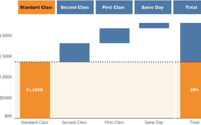 How to Make a Simple Waterfall Chart