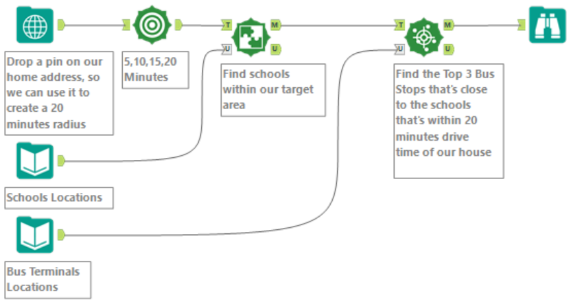 Find School and Bus Stop Spatial Work Flow